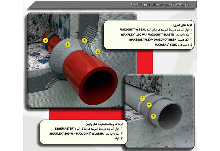 جزئیات اجرایی آب بندی Maxseal flex در محل عبور لوله از دیوارهای بتنی
