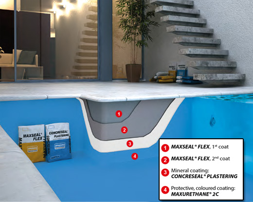 جزئیات سیستم MAXSEAL FLEX+ CONCRESEAL PLASTERING+ MAXURETHANE 2C SYSTEM