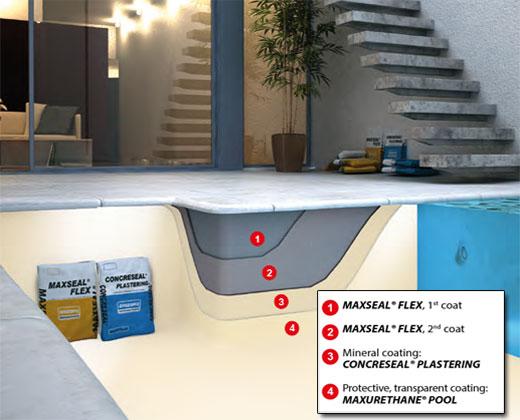 جزئیات سیستم MAXSEAL FLEX+ CONCRESEAL PLASTERING+ MAXURETHANE POOL SYSTEM